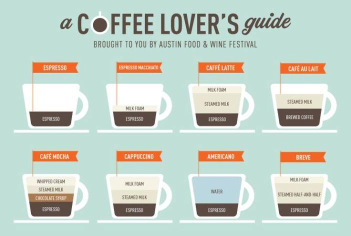ngopicoffee-perbedaan-espresso-latte-cappuccino